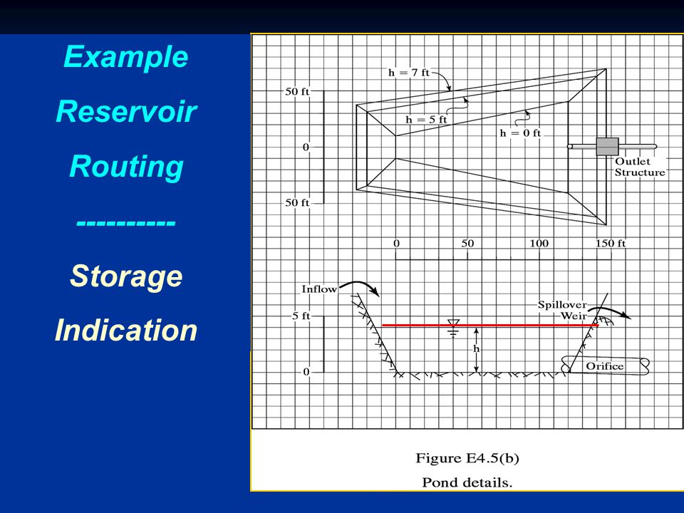 Example Reservoir Routing Storage Indication