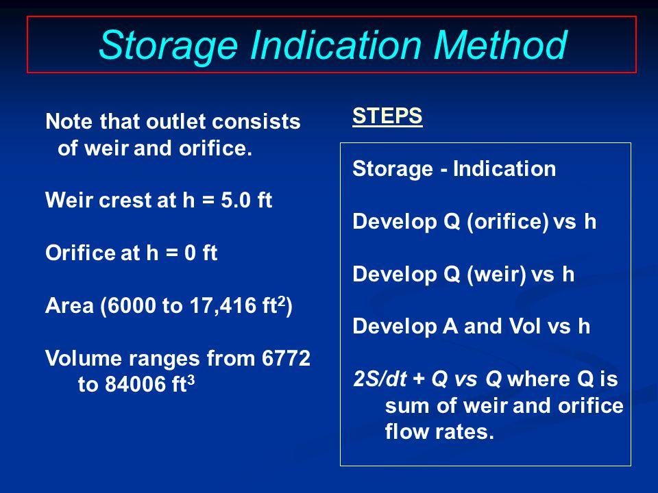 Storage Indication Method