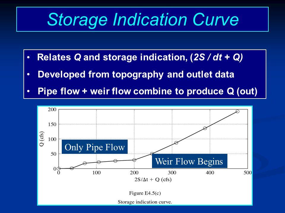 Storage Indication Curve