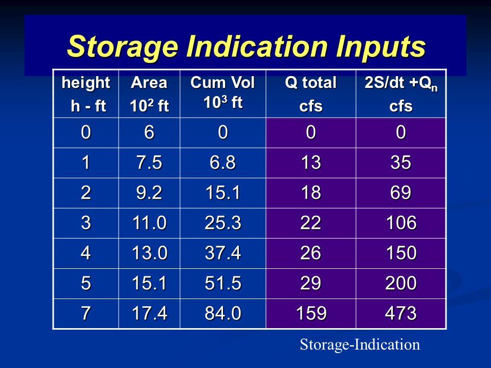 Storage Indication Inputs