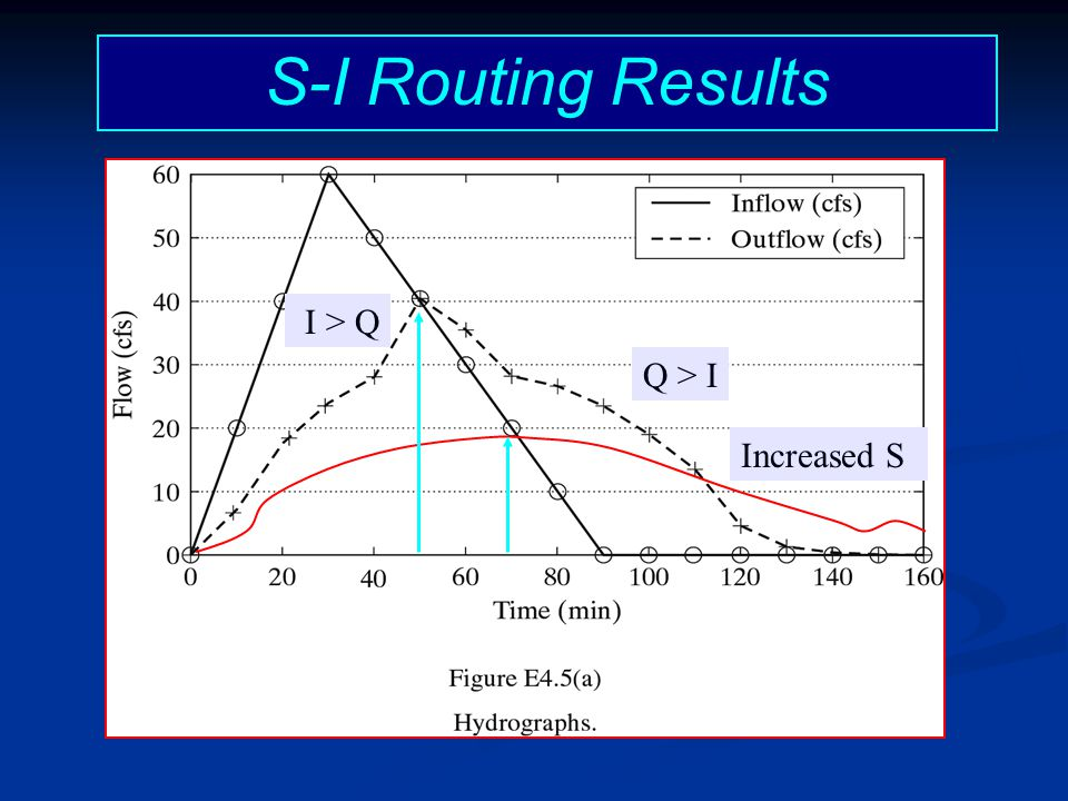 S-I Routing Results I > Q Q > I Increased S