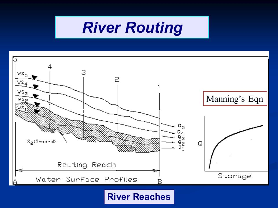 River Routing Manning's Eqn River Reaches