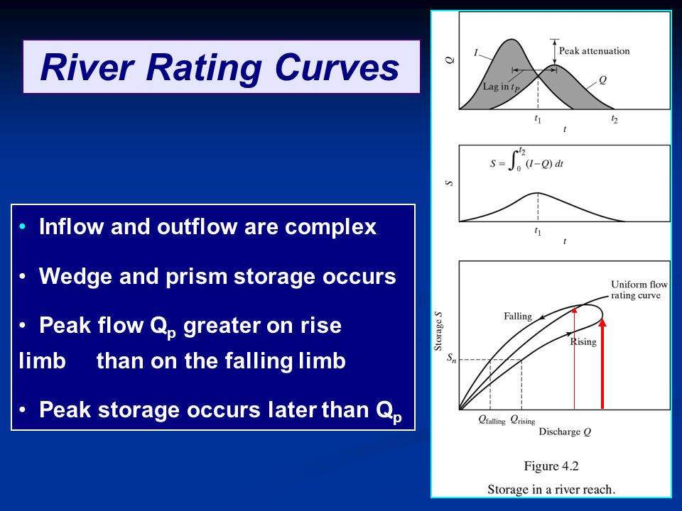 River Rating Curves Inflow and outflow are complex