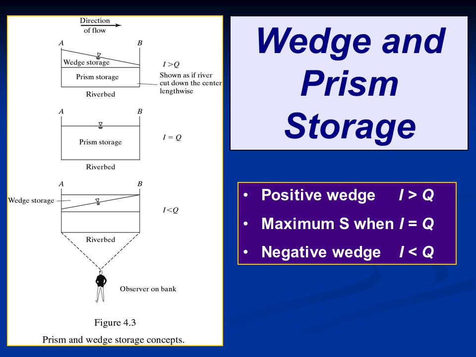 Wedge and Prism Storage