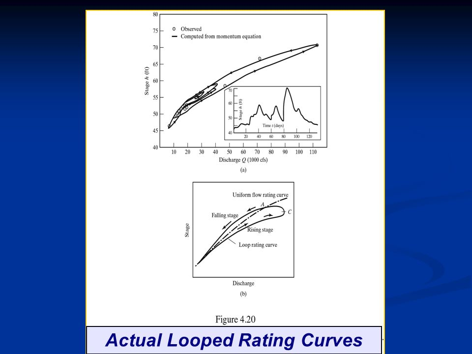 Actual Looped Rating Curves