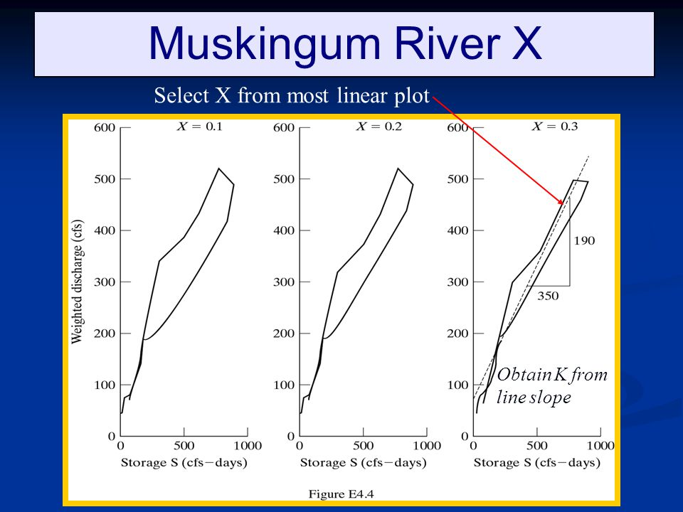 Muskingum River X Select X from most linear plot Obtain K from