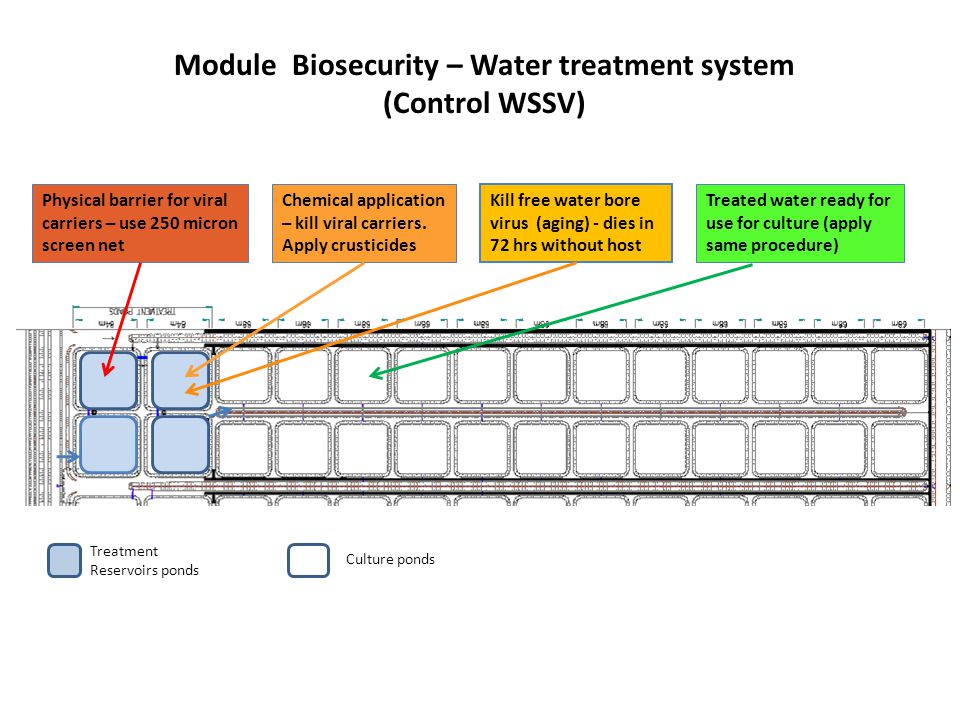 Module Biosecurity – Water treatment system