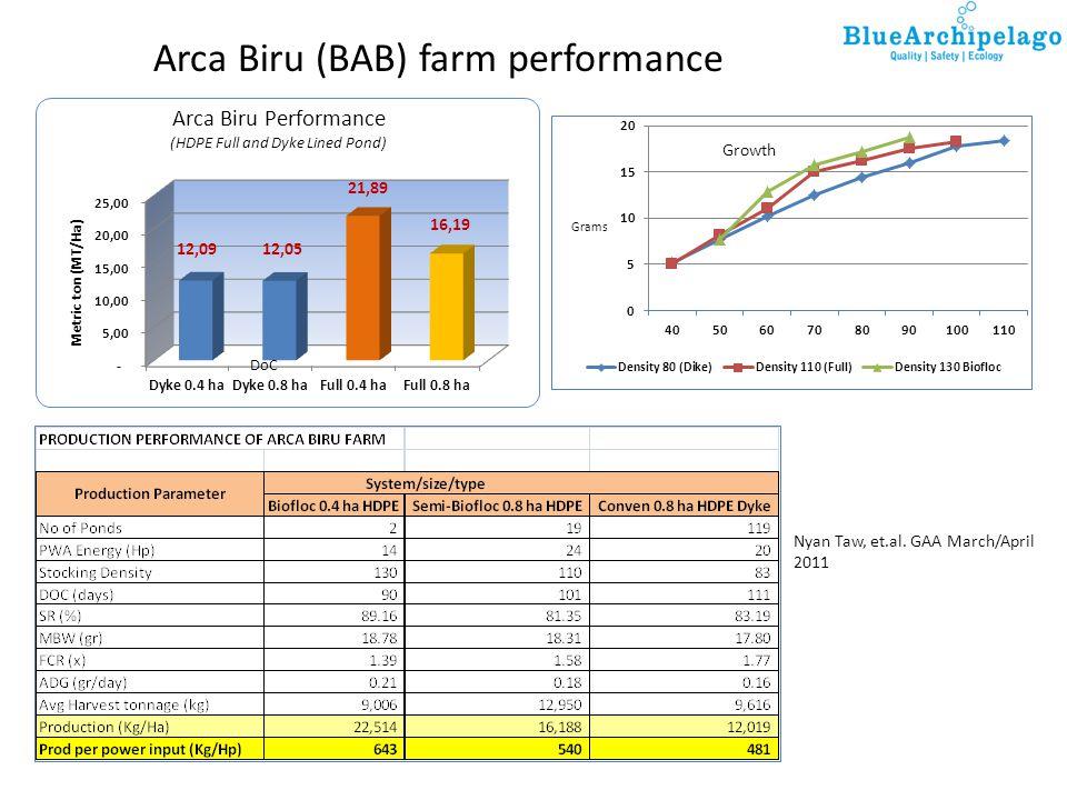 Arca Biru (BAB) farm performance