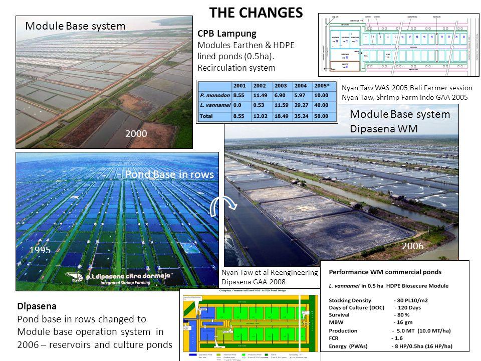 THE CHANGES 1999 Module Base system Module Base system Dipasena WM
