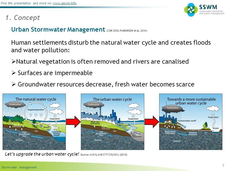 Urban Stormwater Management (CSIR 2000; PARKINSON et al. 2010)