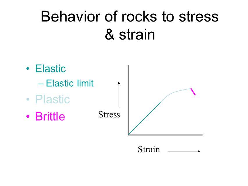 Behavior of rocks to stress & strain