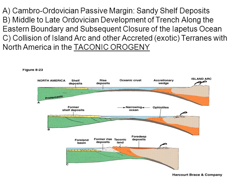 A) Cambro-Ordovician Passive Margin: Sandy Shelf Deposits B) Middle to Late Ordovician Development of Trench Along the Eastern Boundary and Subsequent Closure of the Iapetus Ocean C) Collision of Island Arc and other Accreted (exotic) Terranes with North America in the TACONIC OROGENY