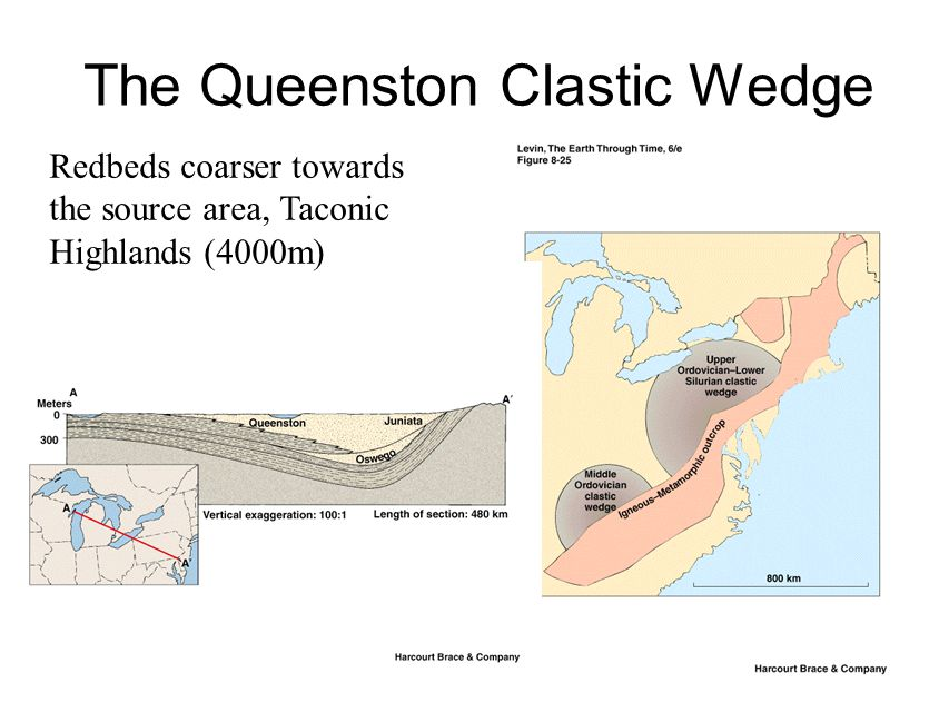 The Queenston Clastic Wedge