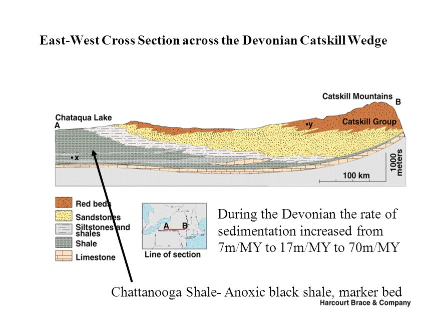 East-West Cross Section across the Devonian Catskill Wedge