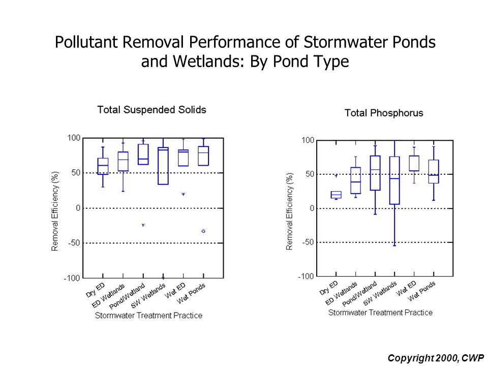 Pollutant Removal Performance of Stormwater Ponds and Wetlands: By Pond Type