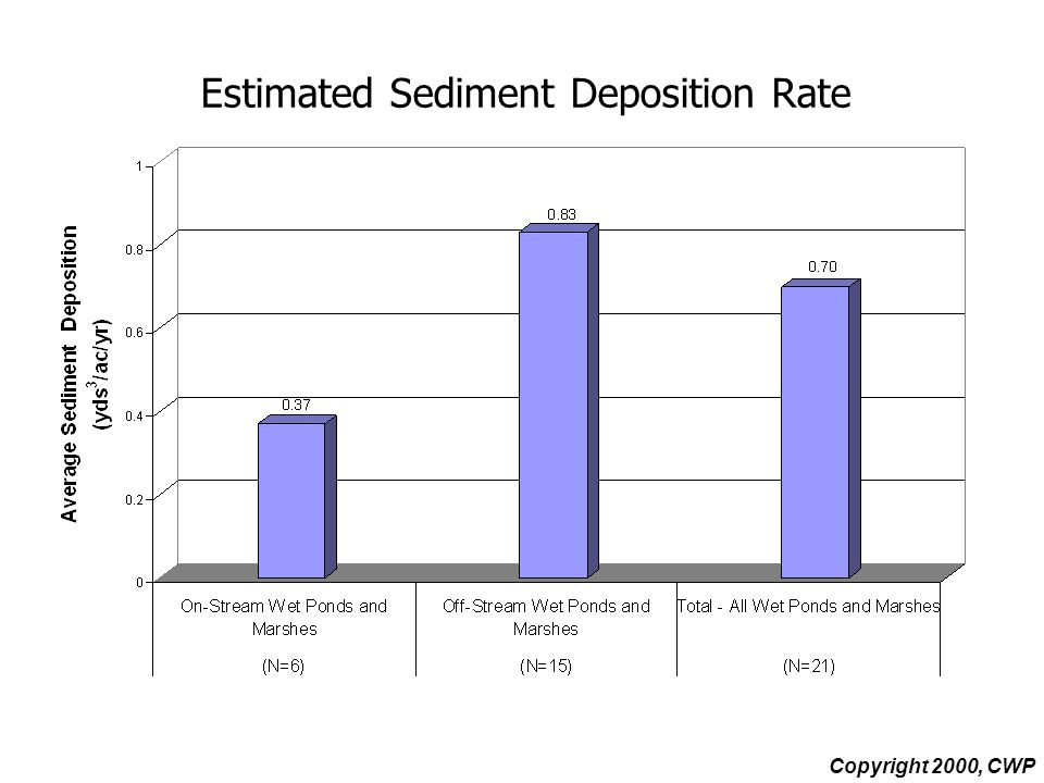 Estimated Sediment Deposition Rate