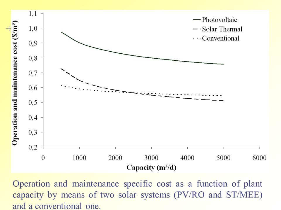 Operation and maintenance specific cost as a function of plant capacity by means of two solar systems (PV/RO and ST/MEE) and a conventional one.