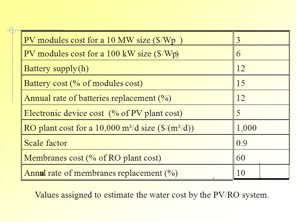 PV modules cost for a 10 MW size ($/Wp