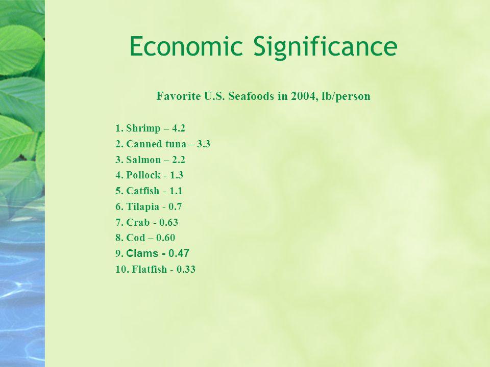 Economic Significance