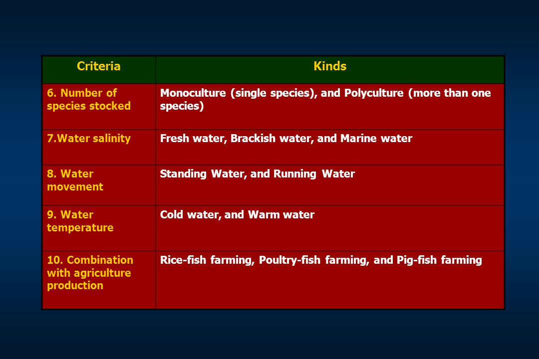 Criteria Kinds 6. Number of species stocked