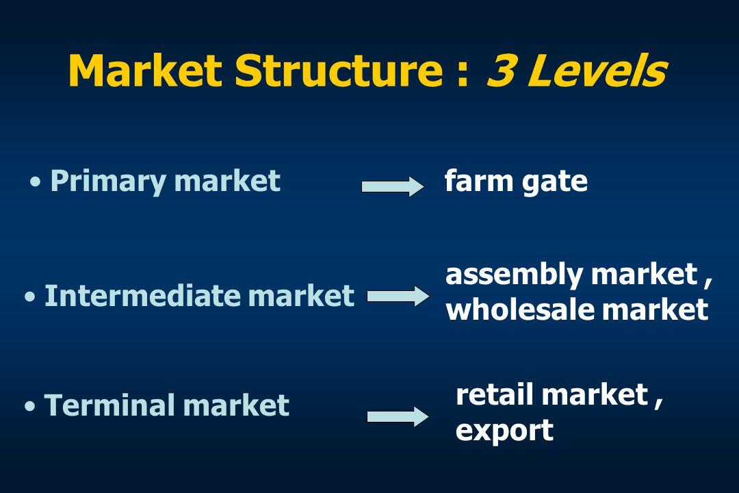 Market Structure : 3 Levels