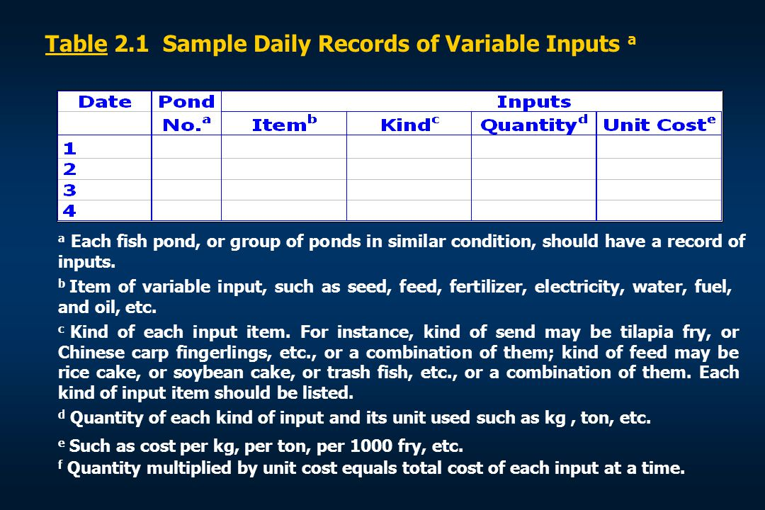 Table 2.1 Sample Daily Records of Variable Inputs a