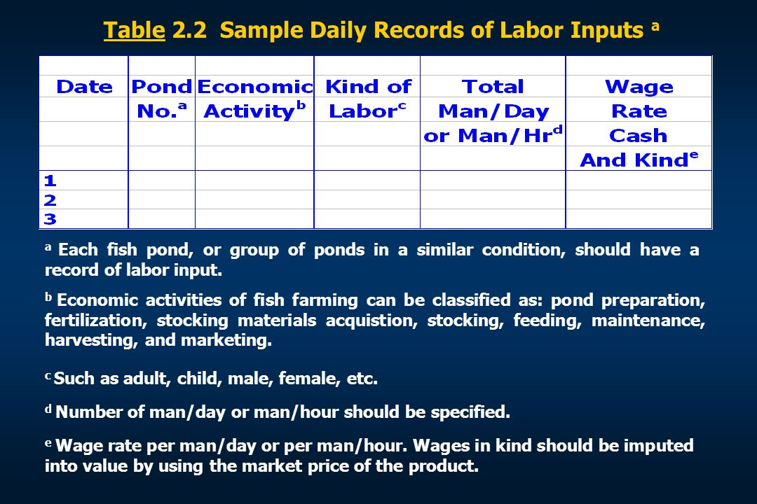 Table 2.2 Sample Daily Records of Labor Inputs a