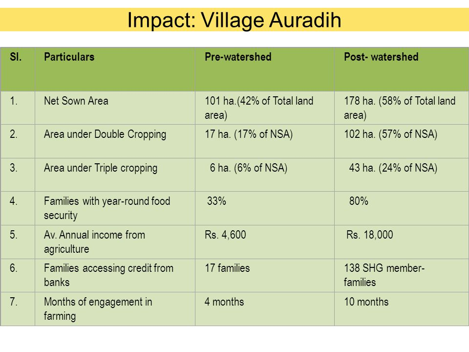 Impact: Village Auradih