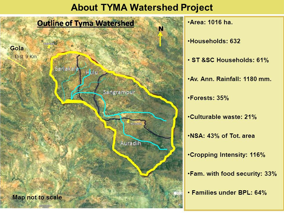 About TYMA Watershed Project