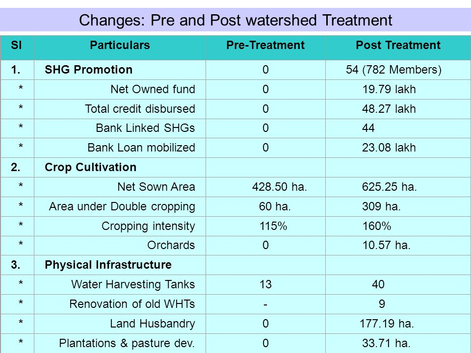 Changes: Pre and Post watershed Treatment