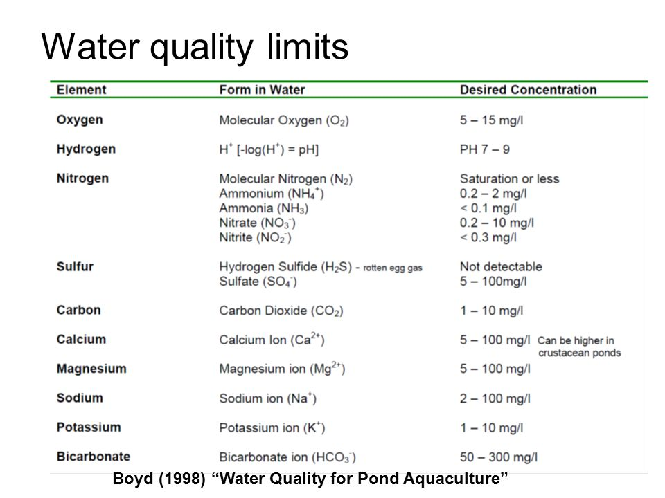 Water quality limits Boyd (1998) Water Quality for Pond Aquaculture