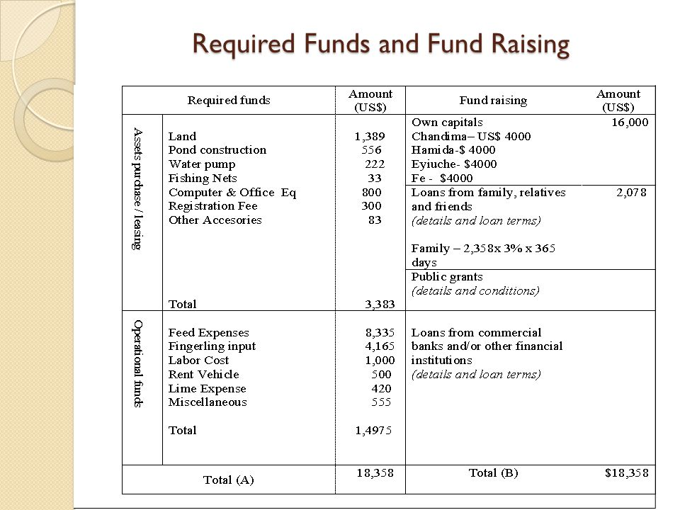 Required Funds and Fund Raising