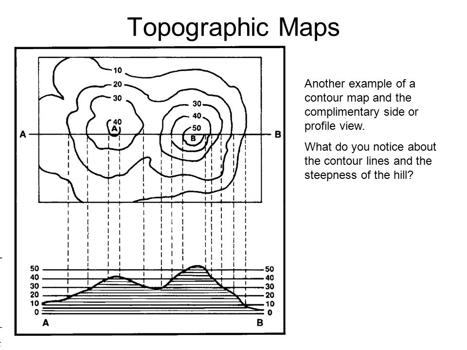 Topographic Maps Another example of a contour map and the complimentary side or profile view.
