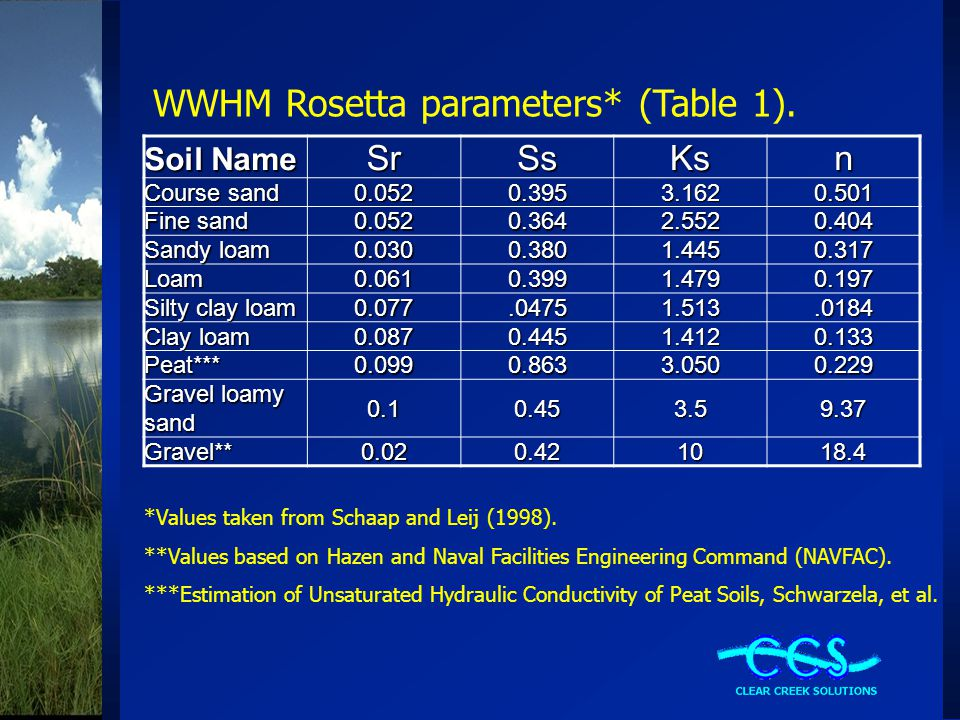 WWHM Rosetta parameters* (Table 1).