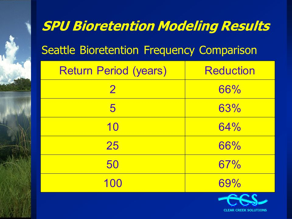 SPU Bioretention Modeling Results