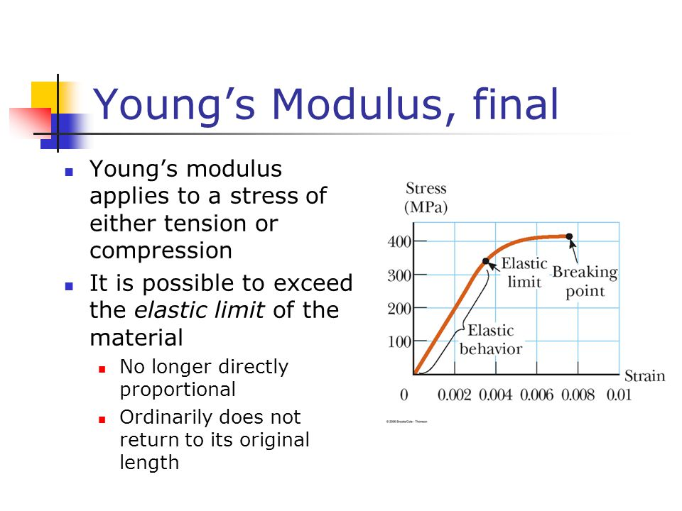 Young's Modulus, final Young's modulus applies to a stress of either tension or compression.