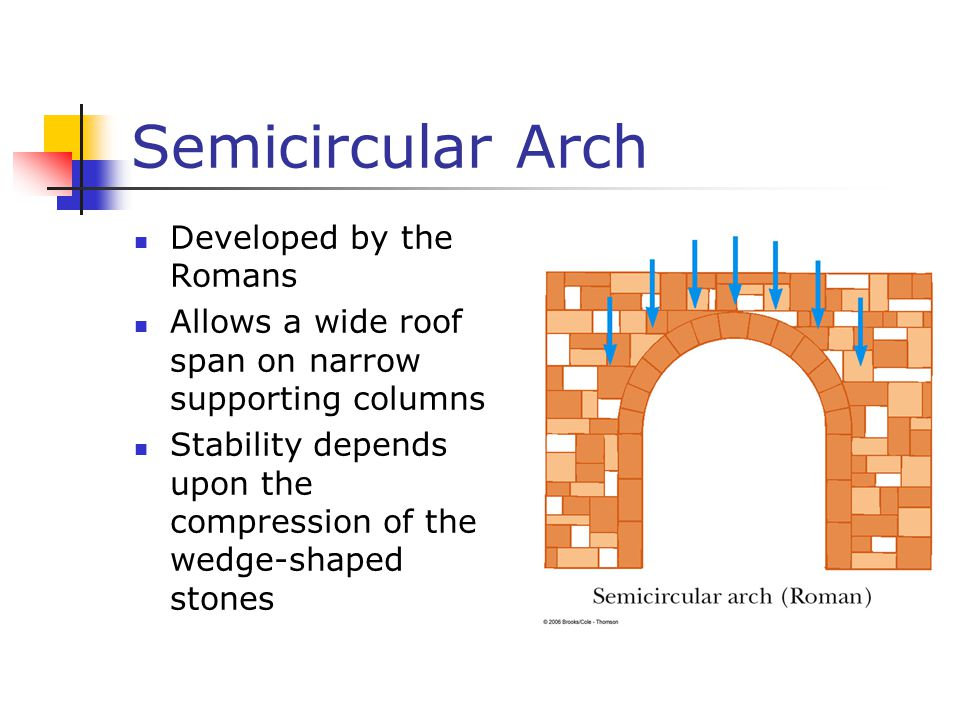 Semicircular Arch Developed by the Romans