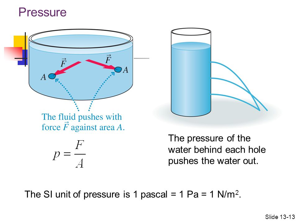 Pressure The pressure of the water behind each hole pushes the water out. The SI unit of pressure is 1 pascal = 1 Pa = 1 N/m2.