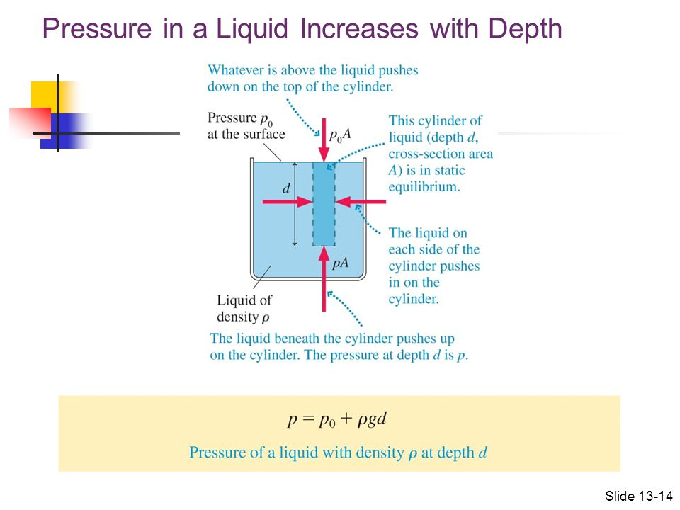 Pressure in a Liquid Increases with Depth