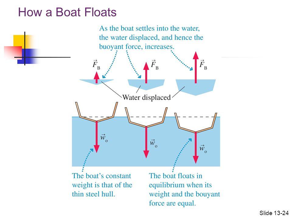 How a Boat Floats Slide 13-24