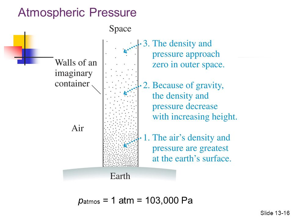 Atmospheric Pressure patmos = 1 atm = 103,000 Pa Slide 13-16