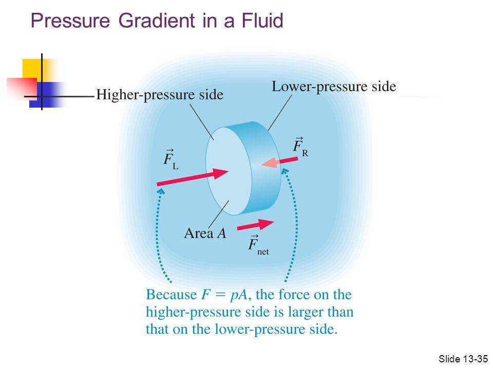 Pressure Gradient in a Fluid