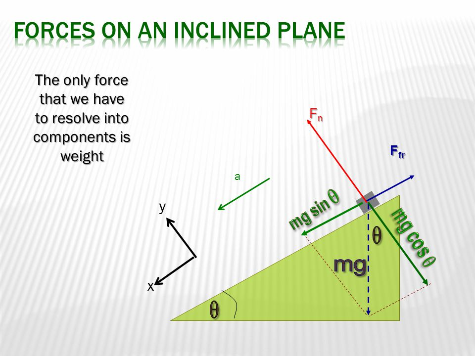 Forces on an Inclined Plane