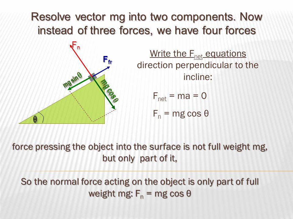 Resolve vector mg into two components