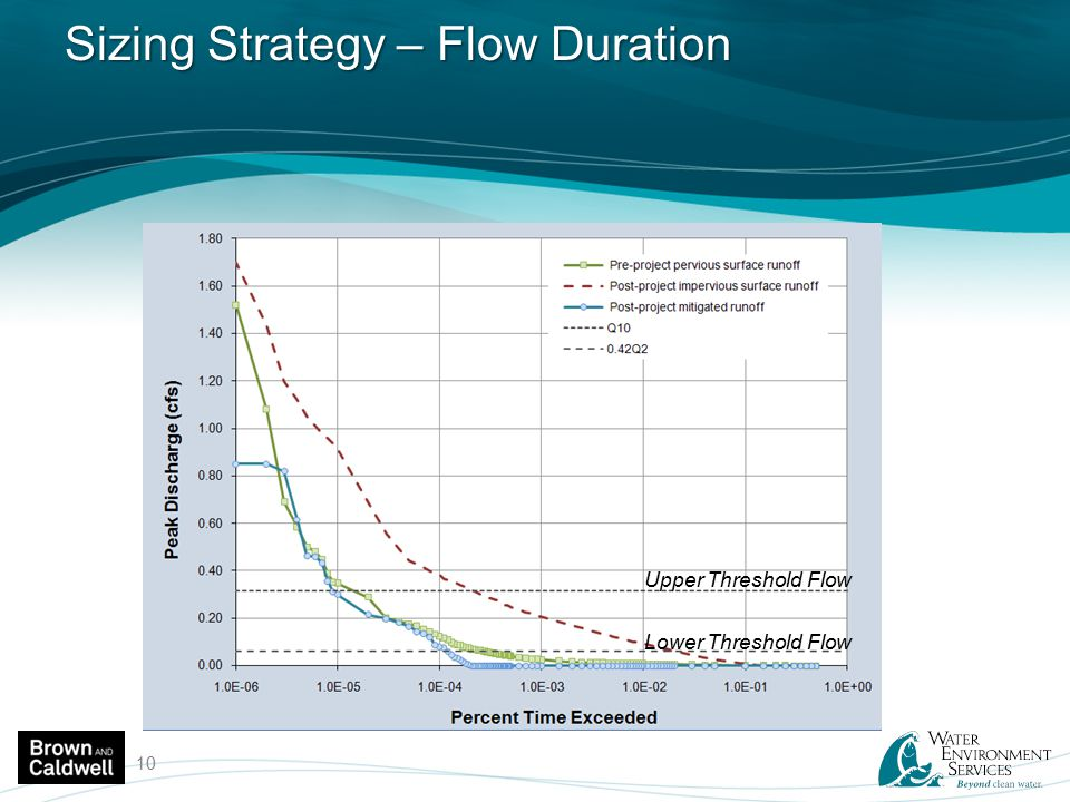 Sizing Strategy – Flow Duration