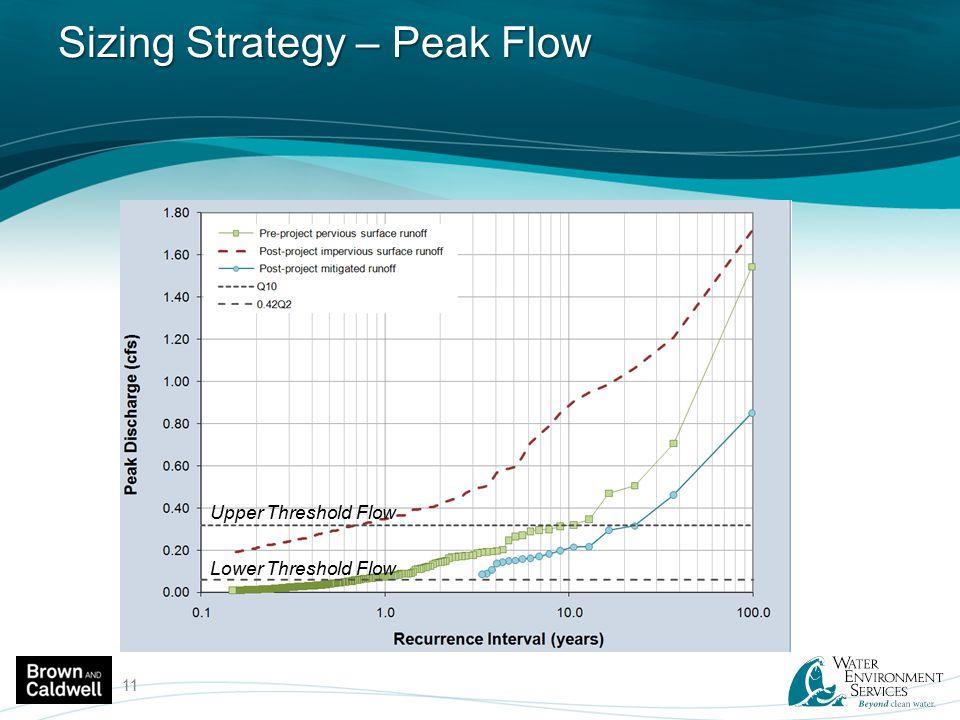 Sizing Strategy – Peak Flow