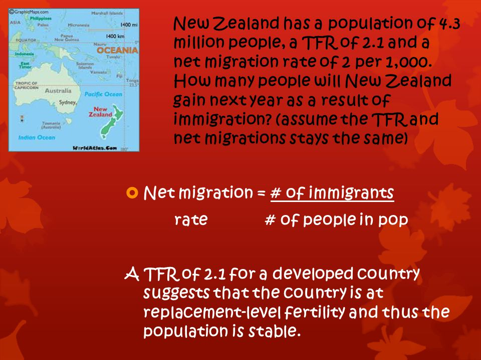 New Zealand has a population of 4. 3. million people, a TFR of 2