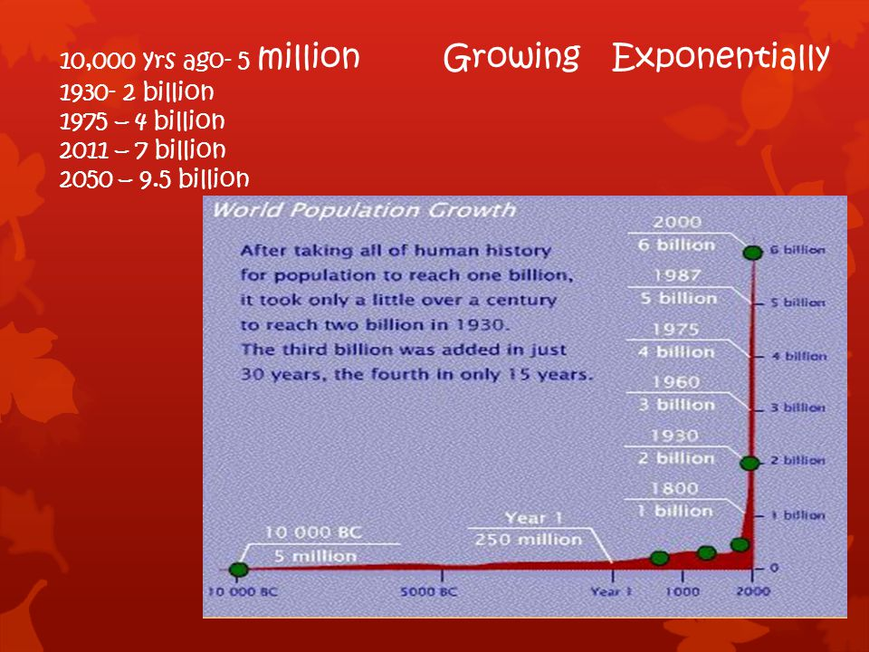 10,000 yrs ago- 5 million Growing Exponentially 1930- 2 billion 1975 – 4 billion 2011 – 7 billion 2050 – 9.5 billion