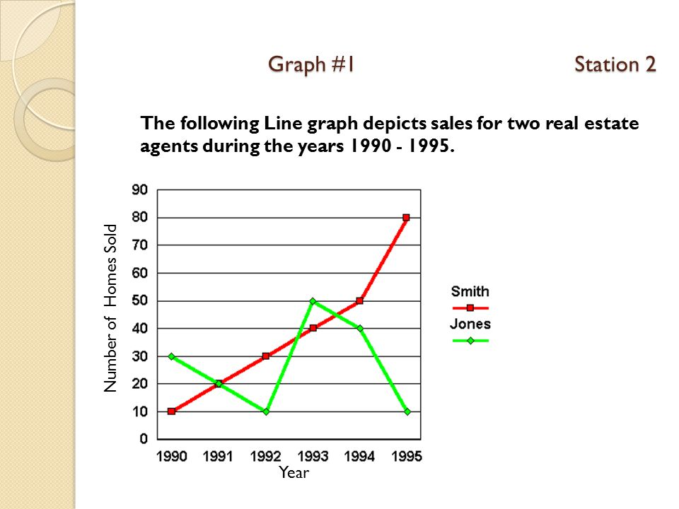 Graph #1 Station 2 The following Line graph depicts sales for two real estate agents during the years 1990 - 1995.