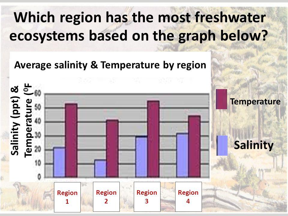Average salinity & Temperature by region